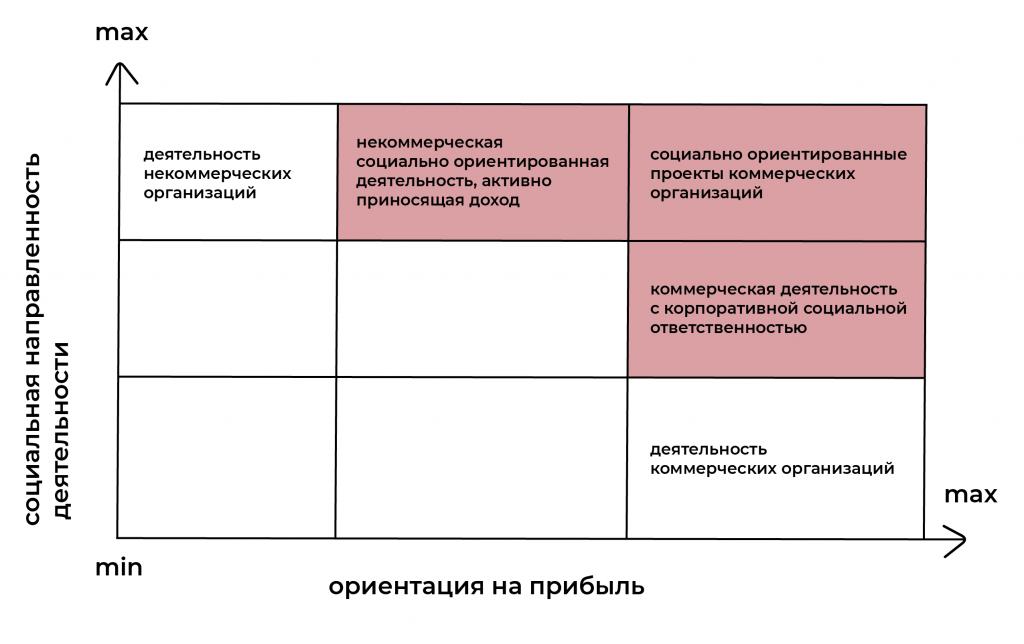 Таблица видов социального предпринимательства